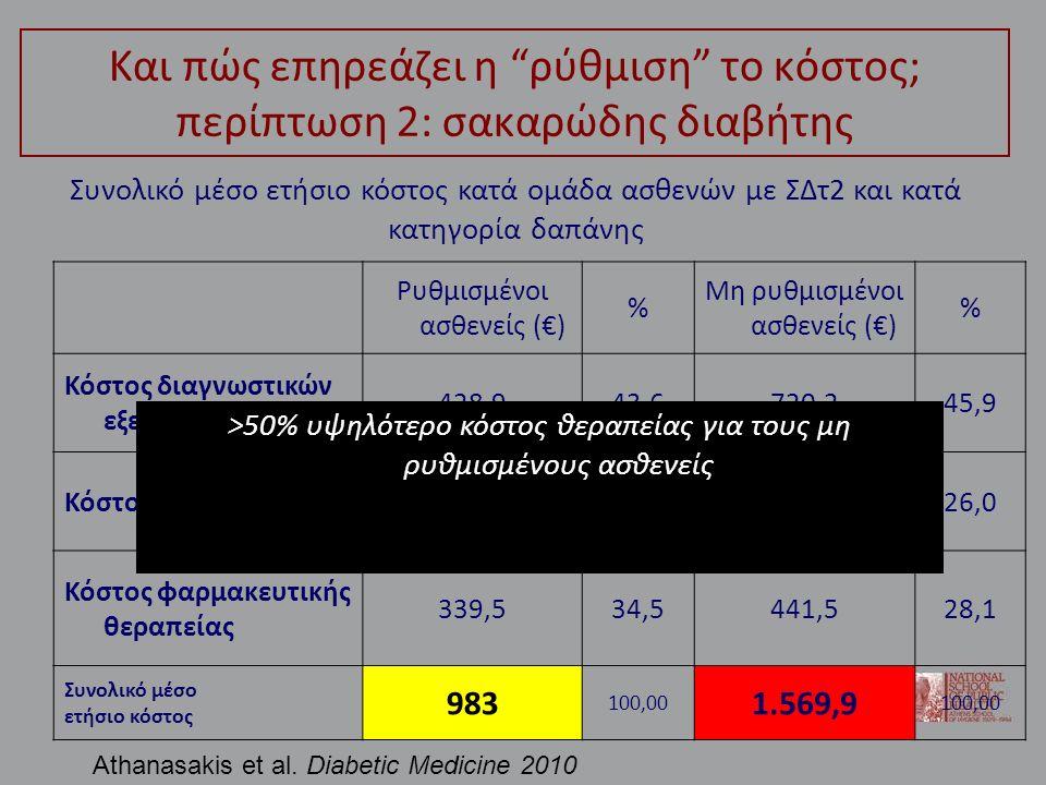Και πώς επηρεάζει η ρύθμιση το κόστος; περίπτωση 2: σακαρώδης διαβήτης Ρυθμισμένοι ασθενείς (€) % Μη ρυθμισμένοι ασθενείς (€) % Κόστος διαγνωστικών εξετάσεων 428,943,6720,245,9 Κόστος επισκέψεων214,621,8408,226,0 Κόστος φαρμακευτικής θεραπείας 339,534,5441,528,1 Συνολικό μέσο ετήσιο κόστος 983 100,00 1.569,9 100,00 Συνολικό μέσο ετήσιο κόστος κατά ομάδα ασθενών με ΣΔτ2 και κατά κατηγορία δαπάνης >50% υψηλότερο κόστος θεραπείας για τους μη ρυθμισμένους ασθενείς Athanasakis et al.