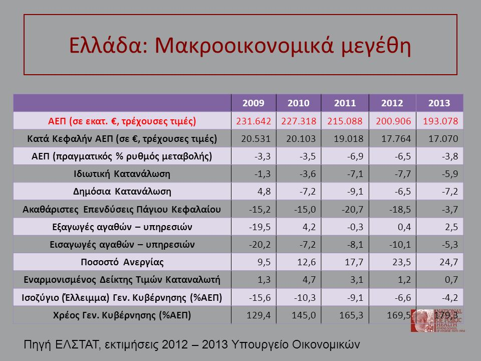 Ελλάδα: Μακροοικονομικά μεγέθη 20092010201120122013 ΑΕΠ (σε εκατ. €, τρέχουσες τιμές)231.642227.318215.088200.906193.078 Κατά Κεφαλήν ΑΕΠ (σε €, τρέχο