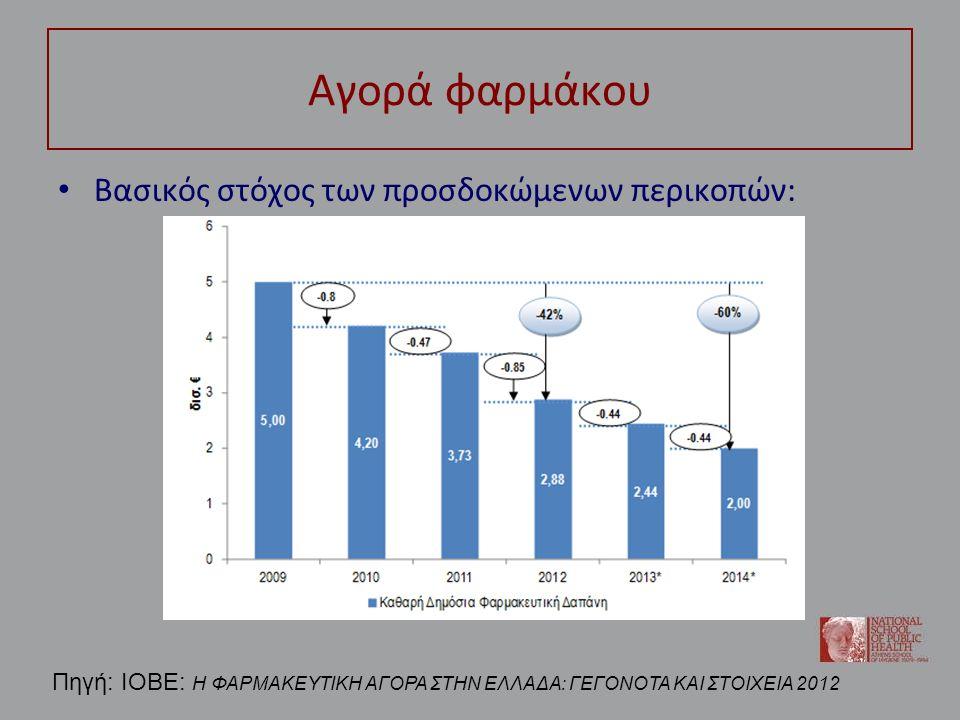 Ορισμένες σκέψεις Η στόχευση της υγειονομικής δαπάνης ήταν μάλλον αναμενόμενος – Έχει ξαναγίνει σε αντίστοιχα προγράμματα δημοσιονομικής προσαρμογής Ο περιορισμός της δημόσιας παροχής αναμένεται να επιτείνει το unmet demand, ιδίως για τα χαμηλότερα εισοδηματικά στρώματα Εστιάζοντας στο Φάρμακο: αύξηση συμμετοχών των ασφαλισμένων → ανεπαρκής διαχείριση των χρονίων νοσημάτων (άρα και αύξηση της νοσηρότητας)