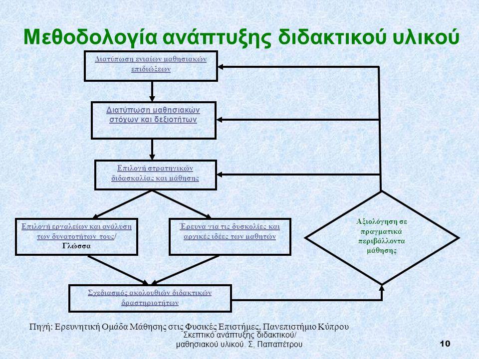 Μεθοδολογία ανάπτυξης διδακτικού υλικού Πηγή: Ερευνητική Ομάδα Μάθησης στις Φυσικές Επιστήμες, Πανεπιστήμιο Κύπρου Διατύπωση ενιαίων μαθησιακών επιδιώξεων Διατύπωση μαθησιακών στόχων και δεξιοτήτων Επιλογή στρατηγικών διδασκαλίας και μάθησης Επιλογή εργαλείων και ανάλυση των δυνατοτήτων τουςΕπιλογή εργαλείων και ανάλυση των δυνατοτήτων τους/ Γλώσσα Έρευνα για τις δυσκολίες και αρχικές ιδέες των μαθητών Σχεδιασμός ακολουθιών διδακτικών δραστηριοτήτων Αξιολόγηση σε πραγματικά περιβάλλοντα μάθησης 10 Σκεπτικό ανάπτυξης διδακτικού/ μαθησιακού υλικού.