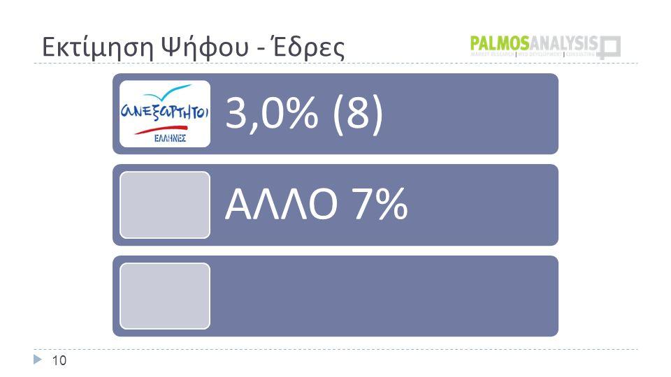 Εκτίμηση Ψήφου - Έδρες 10 3,0% (8) ΑΛΛΟ 7%