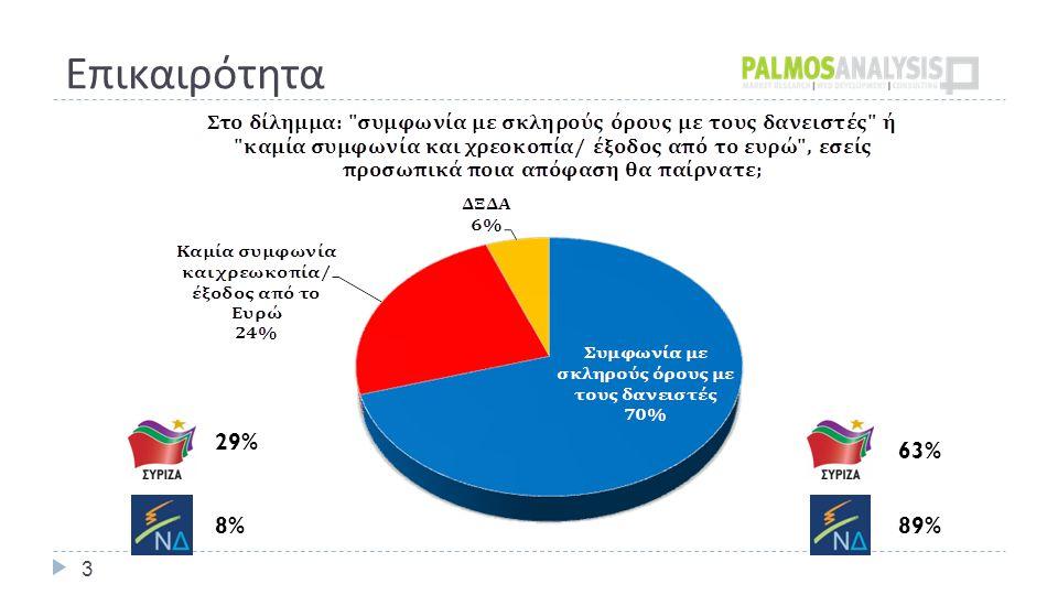 Επικαιρότητα 3 29% 8%8%89% 63%