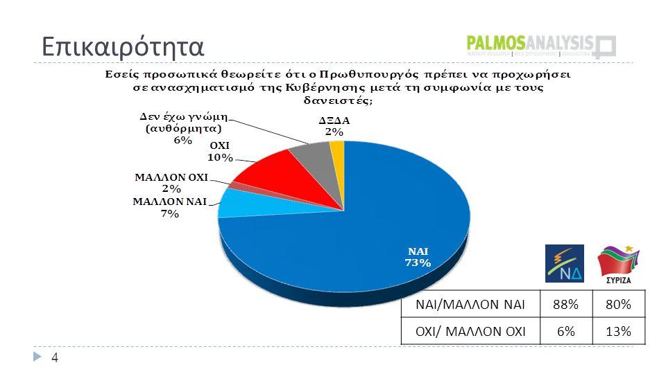 Επικαιρότητα 4 ΝΑΙ / ΜΑΛΛΟΝ ΝΑΙ 88%80% ΟΧΙ / ΜΑΛΛΟΝ ΟΧΙ 6%13%