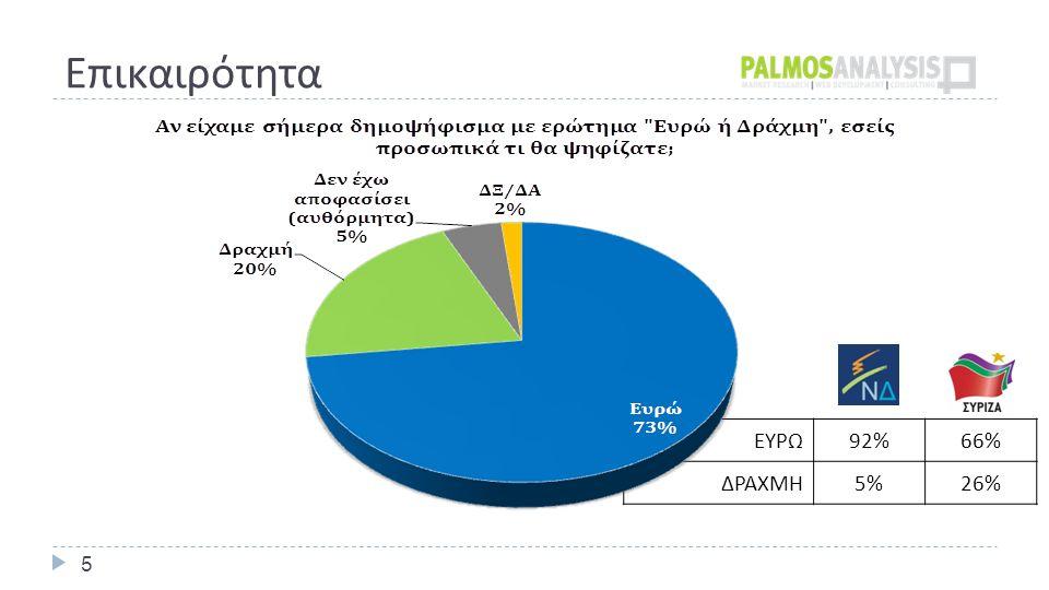 Επικαιρότητα 5 ΕΥΡΩ 92%66% ΔΡΑΧΜΗ 5%26%