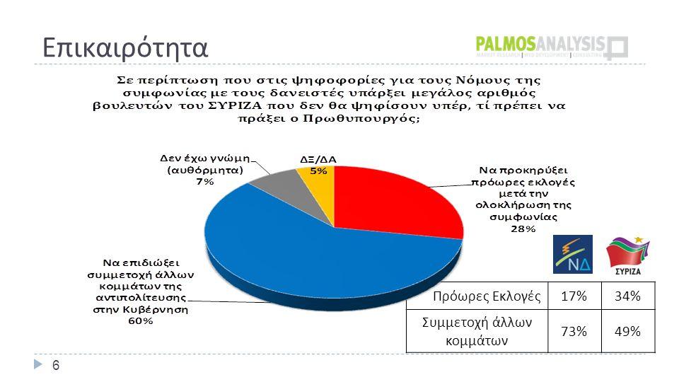 Πρόωρες Εκλογές 17%34% Συμμετοχή άλλων κομμάτων 73%49% Επικαιρότητα 6