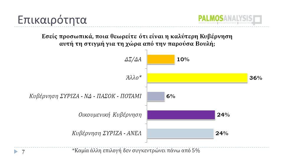 Εκτίμηση Ψήφου - Έδρες 8 42,5% (164) 21,5% (58) 8% (22)