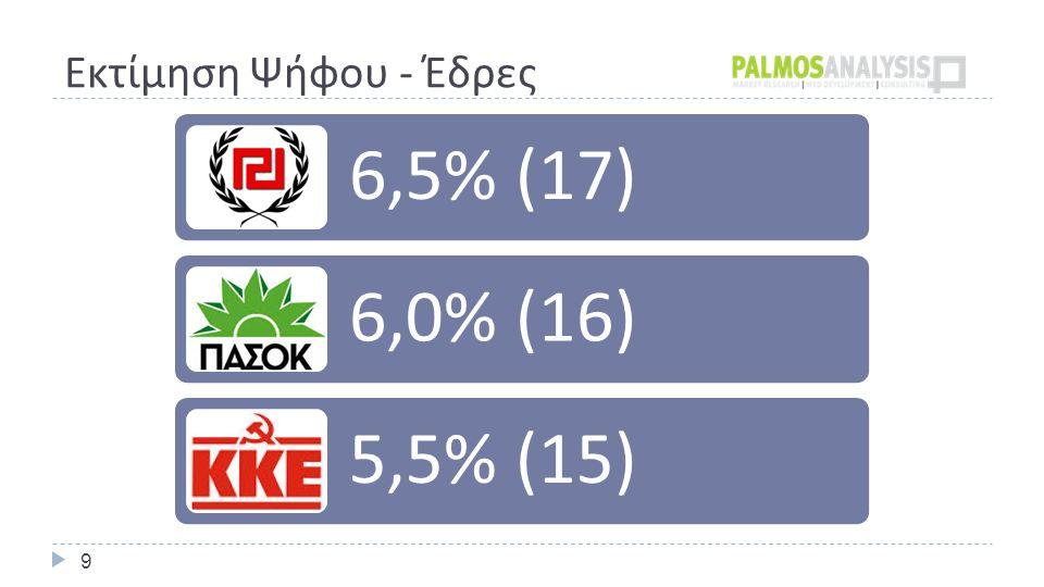 Εκτίμηση Ψήφου - Έδρες 9 6,5% (17) 6,0% (16) 5,5% (15)
