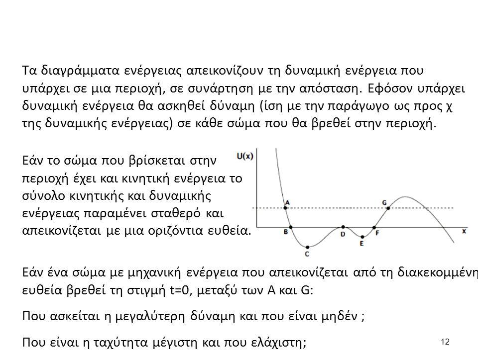 Τα διαγράμματα ενέργειας απεικονίζουν τη δυναμική ενέργεια που υπάρχει σε μια περιοχή, σε συνάρτηση με την απόσταση.