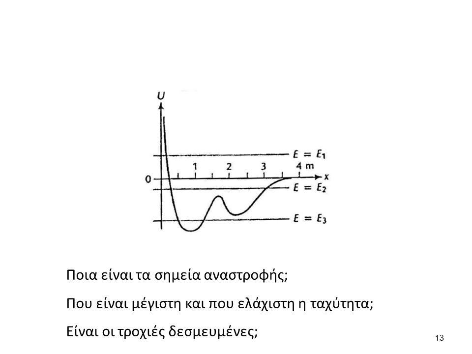 Ποια είναι τα σημεία αναστροφής; Που είναι μέγιστη και που ελάχιστη η ταχύτητα; Είναι οι τροχιές δεσμευμένες; 13