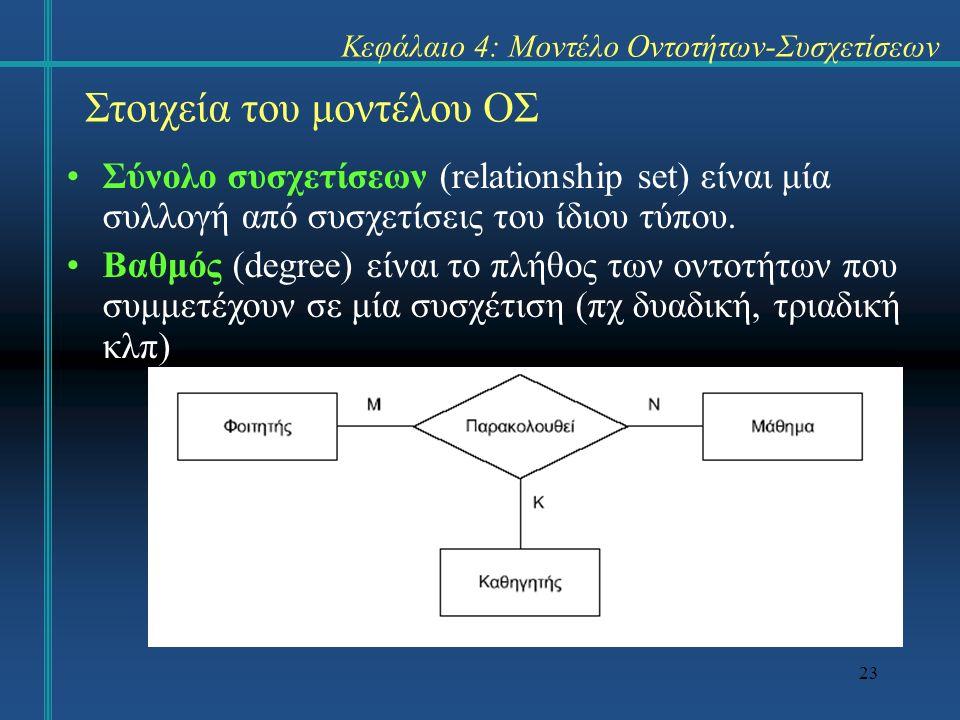 23 Στοιχεία του μοντέλου ΟΣ Σύνολο συσχετίσεων (relationship set) είναι μία συλλογή από συσχετίσεις του ίδιου τύπου. Βαθμός (degree) είναι το πλήθος τ
