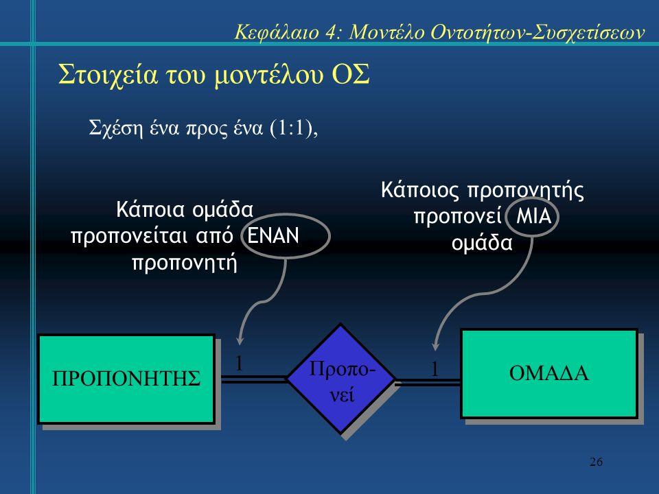 26 Στοιχεία του μοντέλου ΟΣ Σχέση ένα προς ένα (1:1), Κεφάλαιο 4: Μοντέλο Οντοτήτων-Συσχετίσεων ΠΡΟΠΟΝΗΤΗΣ ΟΜΑΔΑ Προπο- νεί Κάποιος προπονητής προπονε