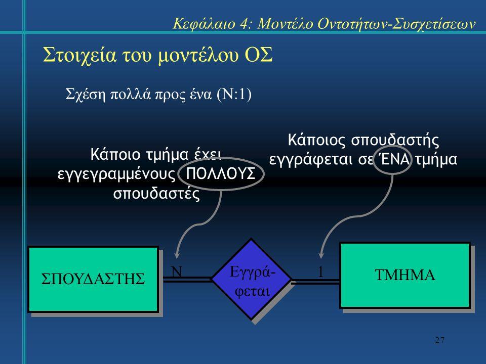 27 Στοιχεία του μοντέλου ΟΣ Σχέση πολλά προς ένα (Ν:1) Κεφάλαιο 4: Μοντέλο Οντοτήτων-Συσχετίσεων ΣΠΟΥΔΑΣΤΗΣ ΤΜΗΜΑ Εγγρά- φεται Κάποιος σπουδαστής εγγρ