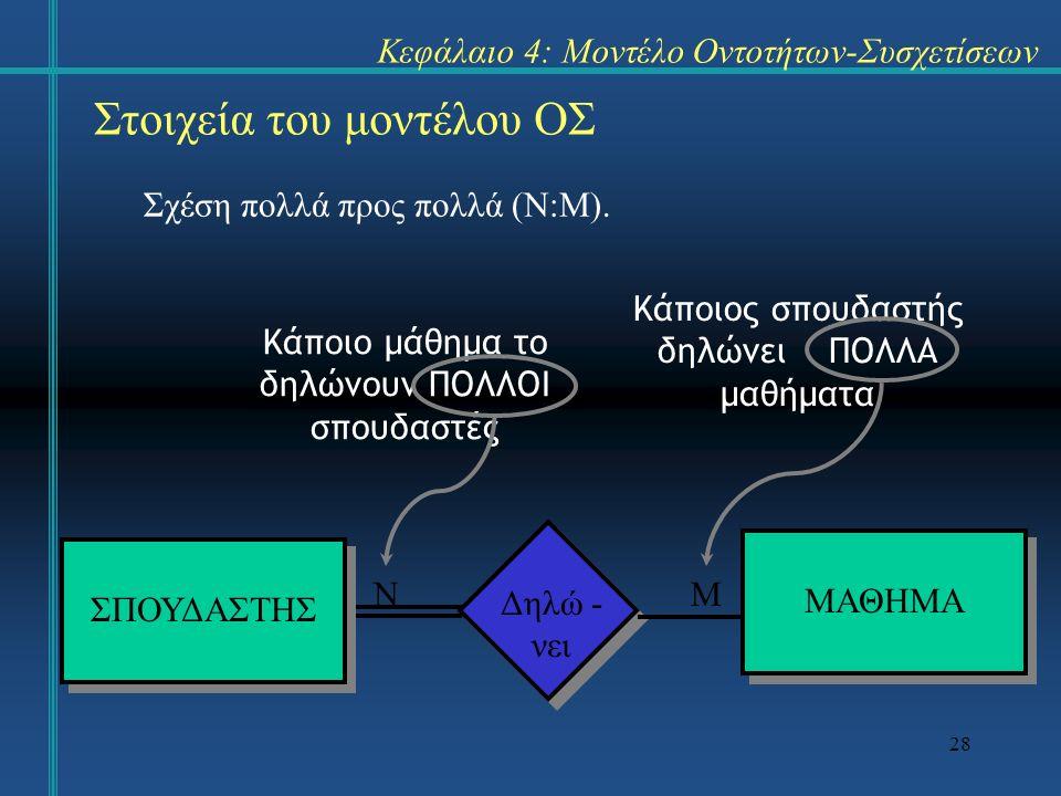 28 Στοιχεία του μοντέλου ΟΣ Σχέση πολλά προς πολλά (Ν:Μ). Κεφάλαιο 4: Μοντέλο Οντοτήτων-Συσχετίσεων ΣΠΟΥΔΑΣΤΗΣ ΜΑΘΗΜΑ Δηλώ - νει Κάποιο μάθημα το δηλώ