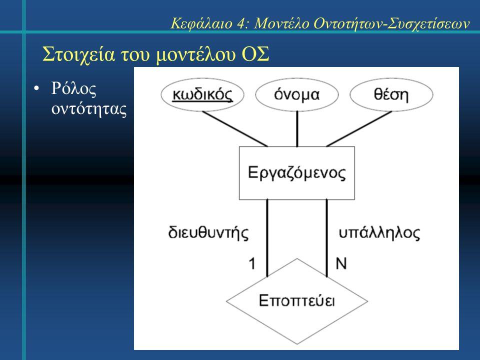 30 Στοιχεία του μοντέλου ΟΣ Ρόλος οντότητας Κεφάλαιο 4: Μοντέλο Οντοτήτων-Συσχετίσεων