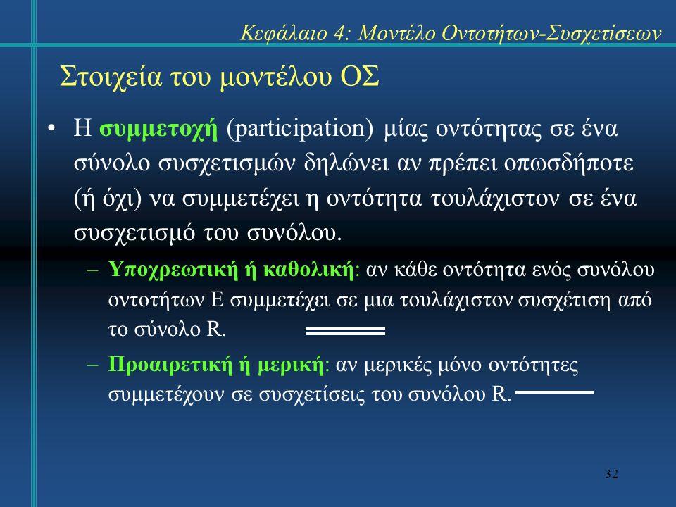 32 Στοιχεία του μοντέλου ΟΣ Η συμμετοχή (participation) μίας οντότητας σε ένα σύνολο συσχετισμών δηλώνει αν πρέπει οπωσδήποτε (ή όχι) να συμμετέχει η οντότητα τουλάχιστον σε ένα συσχετισμό του συνόλου.