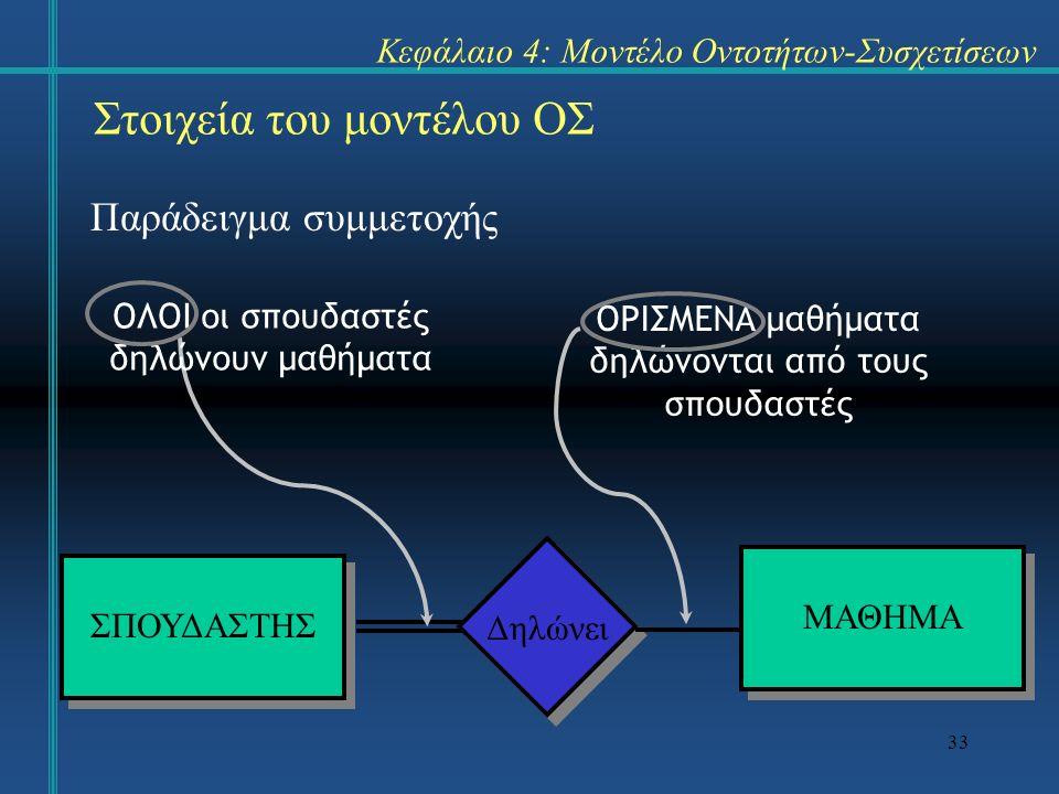 33 Παράδειγμα συμμετοχής Στοιχεία του μοντέλου ΟΣ Κεφάλαιο 4: Μοντέλο Οντοτήτων-Συσχετίσεων ΣΠΟΥΔΑΣΤΗΣ ΜΑΘΗΜΑ Δηλώνει ΟΡΙΣΜΕΝΑ μαθήματα δηλώνονται από