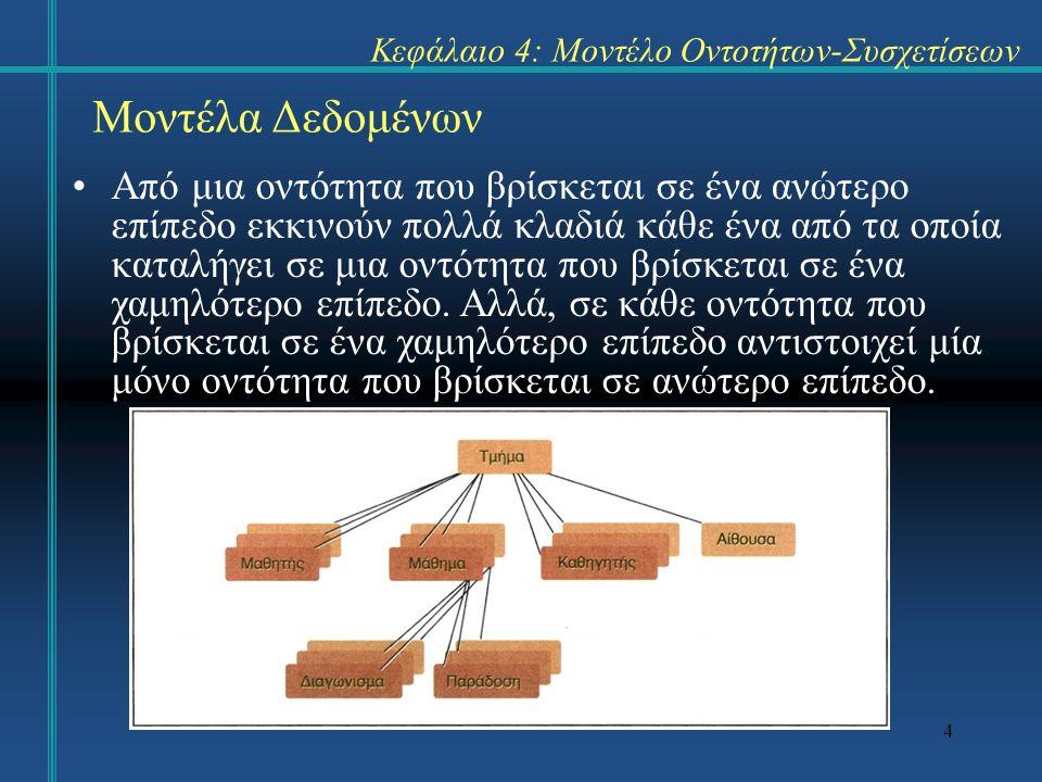 4 Μοντέλα Δεδομένων Από μια οντότητα που βρίσκεται σε ένα ανώτερο επίπεδο εκκινούν πολλά κλαδιά κάθε ένα από τα οποία καταλήγει σε μια οντότητα που βρίσκεται σε ένα χαμηλότερο επίπεδο.