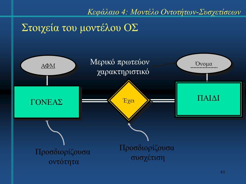 40 Στοιχεία του μοντέλου ΟΣ Κεφάλαιο 4: Μοντέλο Οντοτήτων-Συσχετίσεων ΑΦΜ Όνομα Προσδιορίζουσα οντότητα Προσδιορίζουσα συσχέτιση Μερικό πρωτεύον χαρακτηριστικό ΓΟΝΕΑΣ ΠΑΙΔΙ Έχει
