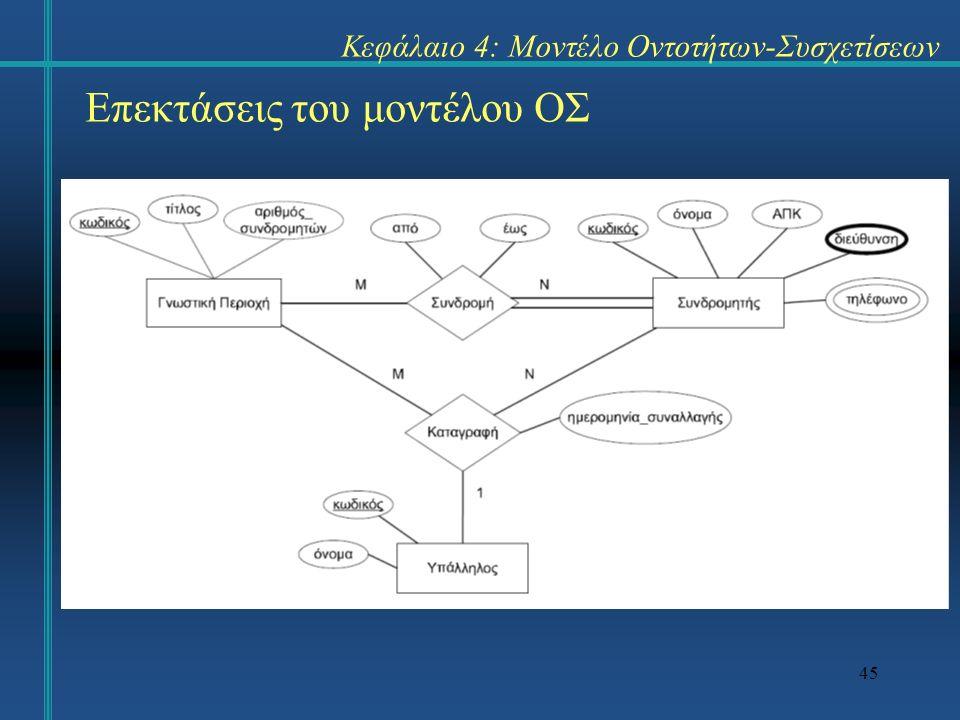 45 Επεκτάσεις του μοντέλου ΟΣ Κεφάλαιο 4: Μοντέλο Οντοτήτων-Συσχετίσεων