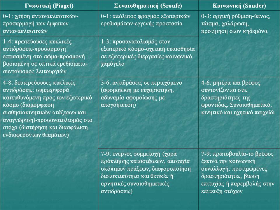 Γνωστική (Piaget)Συναισθηματική (Sroufe)Κοινωνική (Sander) 0-1: χρήση αντανακλαστικών- προσαρμογή των έμφυτων αντανακλαστικών 0-1: απόλυτος φραγμός εξωτερικών ερεθισμάτων-εγγενής προστασία 0-3: αρχική ρύθμιση-ύπνος, τάισμα, χαλάρωση, προτίμηση στον κηδεμόνα 1-4: πρωτεύουσες κυκλικές αντιδράσεις-προσαρμογή εστιασμένη στο σώμα-προσμονή βασισμένη σε οπτικά ερεθίσματα- συντονισμός λειτουργιών 1-3: προσανατολισμός στον εξωτερικό κόσμο-σχετική ευαισθησία σε εξωτερικές διεργασίες-κοινωνικό χαμόγελο 4-8: δευτερεύουσες κυκλικές αντιδράσεις: συμπεριφορά κατευθυνόμενη προς τον εξωτερικό κόσμο (διαμόρφωση αισθησιοκινητικών «τάξεων» και αναγνώριση)-προσανατολισμός στο στόχο (διατήρηση και διασφάλιση ενδιαφερόντων θεαμάτων) 3-6: αντιδράσεις σε περιεχόμενο (αφομοίωση με ευχαρίστηση, αδυναμία αφομοίωσης με απογοήτευση) 4-6: μητέρα και βρέφος συντονίζονται στις δραστηριότητες της φροντίδας.