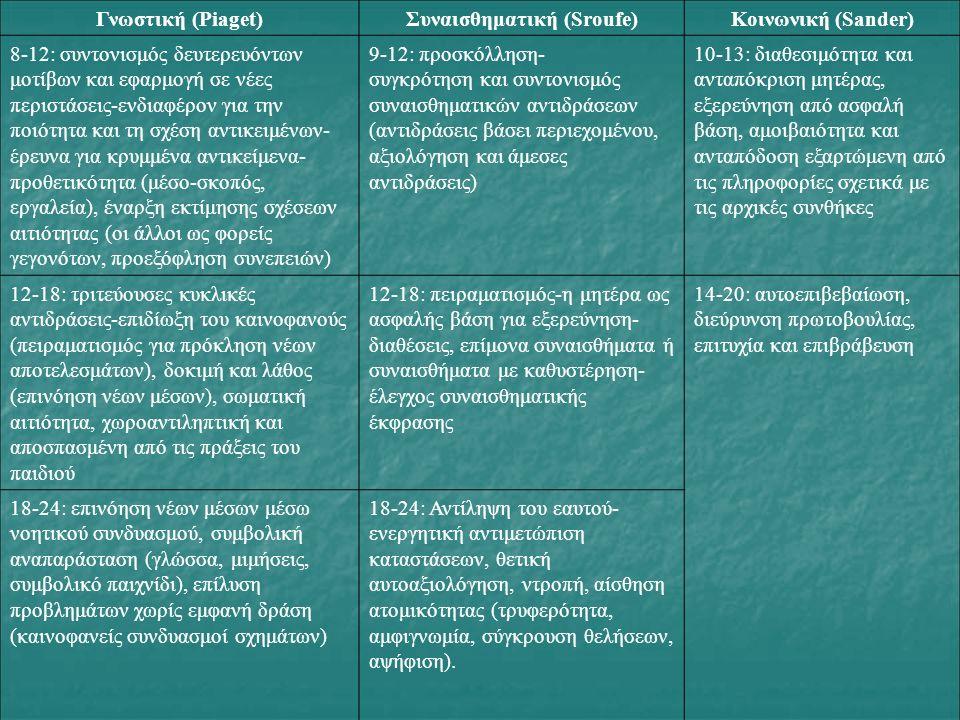 Γνωστική (Piaget)Συναισθηματική (Sroufe)Κοινωνική (Sander) 8-12: συντονισμός δευτερευόντων μοτίβων και εφαρμογή σε νέες περιστάσεις-ενδιαφέρον για την ποιότητα και τη σχέση αντικειμένων- έρευνα για κρυμμένα αντικείμενα- προθετικότητα (μέσο-σκοπός, εργαλεία), έναρξη εκτίμησης σχέσεων αιτιότητας (οι άλλοι ως φορείς γεγονότων, προεξόφληση συνεπειών) 9-12: προσκόλληση- συγκρότηση και συντονισμός συναισθηματικών αντιδράσεων (αντιδράσεις βάσει περιεχομένου, αξιολόγηση και άμεσες αντιδράσεις) 10-13: διαθεσιμότητα και ανταπόκριση μητέρας, εξερεύνηση από ασφαλή βάση, αμοιβαιότητα και ανταπόδοση εξαρτώμενη από τις πληροφορίες σχετικά με τις αρχικές συνθήκες 12-18: τριτεύουσες κυκλικές αντιδράσεις-επιδίωξη του καινοφανούς (πειραματισμός για πρόκληση νέων αποτελεσμάτων), δοκιμή και λάθος (επινόηση νέων μέσων), σωματική αιτιότητα, χωροαντιληπτική και αποσπασμένη από τις πράξεις του παιδιού 12-18: πειραματισμός-η μητέρα ως ασφαλής βάση για εξερεύνηση- διαθέσεις, επίμονα συναισθήματα ή συναισθήματα με καθυστέρηση- έλεγχος συναισθηματικής έκφρασης 14-20: αυτοεπιβεβαίωση, διεύρυνση πρωτοβουλίας, επιτυχία και επιβράβευση 18-24: επινόηση νέων μέσων μέσω νοητικού συνδυασμού, συμβολική αναπαράσταση (γλώσσα, μιμήσεις, συμβολικό παιχνίδι), επίλυση προβλημάτων χωρίς εμφανή δράση (καινοφανείς συνδυασμοί σχημάτων) 18-24: Αντίληψη του εαυτού- ενεργητική αντιμετώπιση καταστάσεων, θετική αυτοαξιολόγηση, ντροπή, αίσθηση ατομικότητας (τρυφερότητα, αμφιγνωμία, σύγκρουση θελήσεων, αψήφιση).