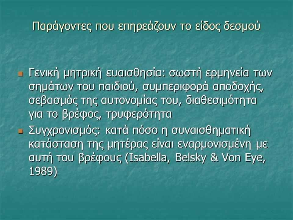 Παράγοντες που επηρεάζουν το είδος δεσμού Γενική μητρική ευαισθησία: σωστή ερμηνεία των σημάτων του παιδιού, συμπεριφορά αποδοχής, σεβασμός της αυτονομίας του, διαθεσιμότητα για το βρέφος, τρυφερότητα Γενική μητρική ευαισθησία: σωστή ερμηνεία των σημάτων του παιδιού, συμπεριφορά αποδοχής, σεβασμός της αυτονομίας του, διαθεσιμότητα για το βρέφος, τρυφερότητα Συγχρονισμός: κατά πόσο η συναισθηματική κατάσταση της μητέρας είναι εναρμονισμένη με αυτή του βρέφους (Isabella, Belsky & Von Eye, 1989) Συγχρονισμός: κατά πόσο η συναισθηματική κατάσταση της μητέρας είναι εναρμονισμένη με αυτή του βρέφους (Isabella, Belsky & Von Eye, 1989)