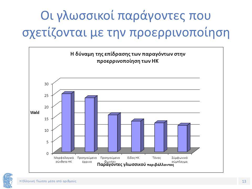 13 Η Ελληνική Γλώσσα μέσα από αριθμούς Οι γλωσσικοί παράγοντες που σχετίζονται με την προερρινοποίηση