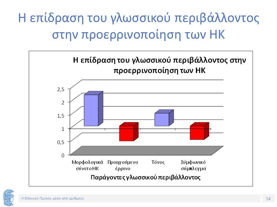 14 Η Ελληνική Γλώσσα μέσα από αριθμούς Η επίδραση του γλωσσικού περιβάλλοντος στην προερρινοποίηση των ΗΚ