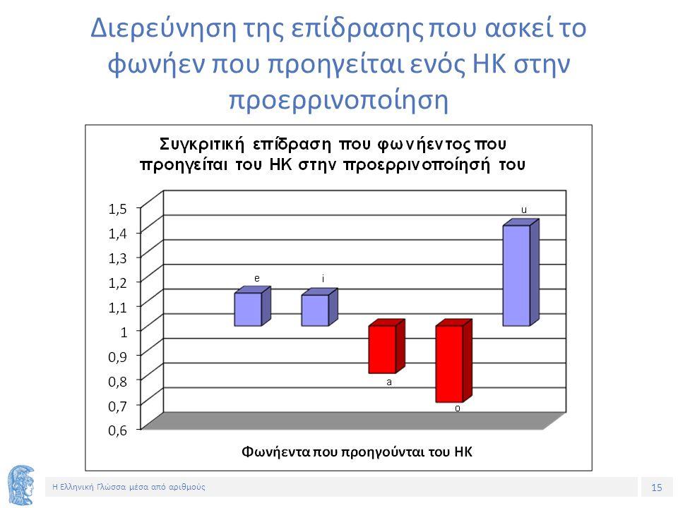 15 Η Ελληνική Γλώσσα μέσα από αριθμούς Διερεύνηση της επίδρασης που ασκεί το φωνήεν που προηγείται ενός ΗΚ στην προερρινοποίηση