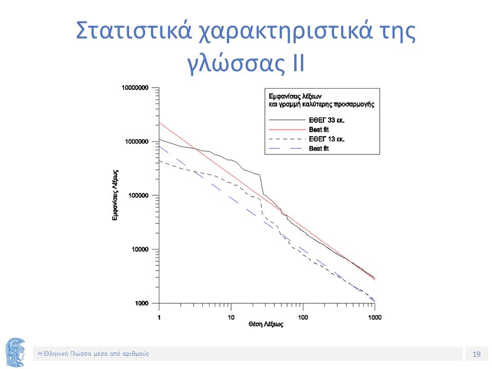 19 Η Ελληνική Γλώσσα μέσα από αριθμούς Στατιστικά χαρακτηριστικά της γλώσσας ΙΙ