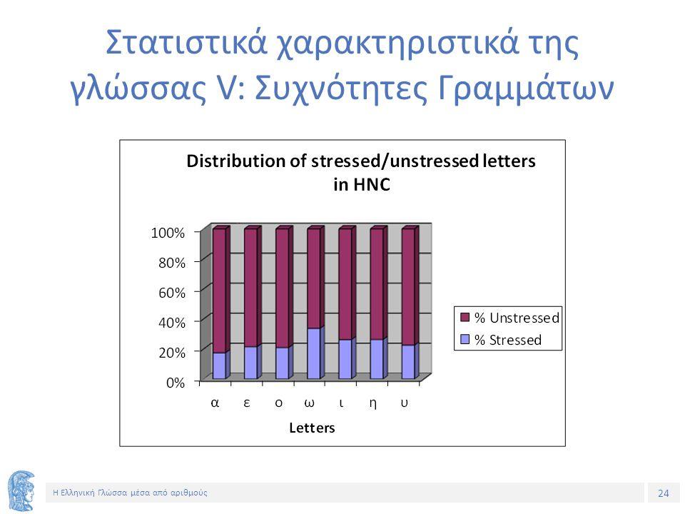 24 Η Ελληνική Γλώσσα μέσα από αριθμούς Στατιστικά χαρακτηριστικά της γλώσσας V: Συχνότητες Γραμμάτων