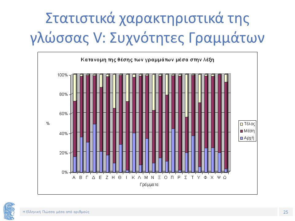 25 Η Ελληνική Γλώσσα μέσα από αριθμούς Στατιστικά χαρακτηριστικά της γλώσσας V: Συχνότητες Γραμμάτων