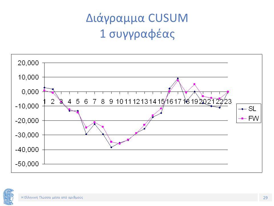29 Η Ελληνική Γλώσσα μέσα από αριθμούς Διάγραμμα CUSUM 1 συγγραφέας