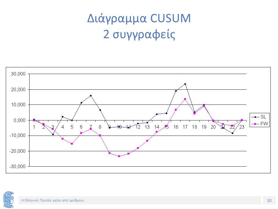 30 Η Ελληνική Γλώσσα μέσα από αριθμούς Διάγραμμα CUSUM 2 συγγραφείς