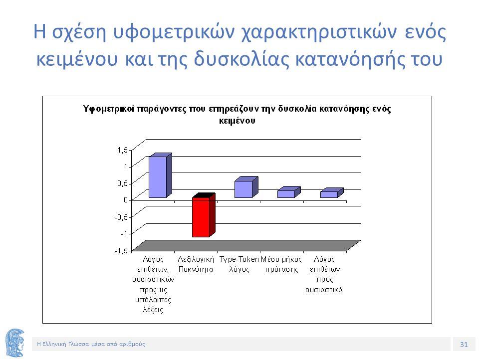 31 Η Ελληνική Γλώσσα μέσα από αριθμούς Η σχέση υφομετρικών χαρακτηριστικών ενός κειμένου και της δυσκολίας κατανόησής του