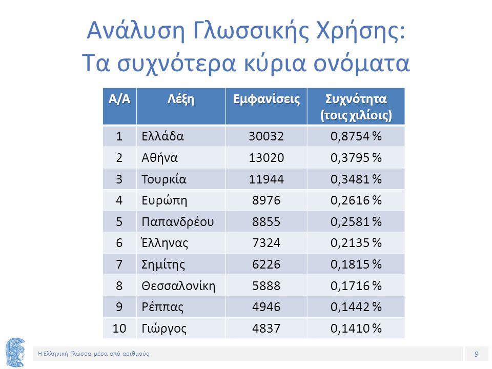 9 Η Ελληνική Γλώσσα μέσα από αριθμούς Ανάλυση Γλωσσικής Χρήσης: Τα συχνότερα κύρια ονόματα Α/ΑΛέξηΕμφανίσειςΣυχνότητα (τοις χιλίοις) 1Ελλάδα300320,8754 % 2Αθήνα130200,3795 % 3Τουρκία119440,3481 % 4Ευρώπη89760,2616 % 5Παπανδρέου88550,2581 % 6Έλληνας73240,2135 % 7Σημίτης62260,1815 % 8Θεσσαλονίκη58880,1716 % 9Ρέππας49460,1442 % 10Γιώργος48370,1410 %