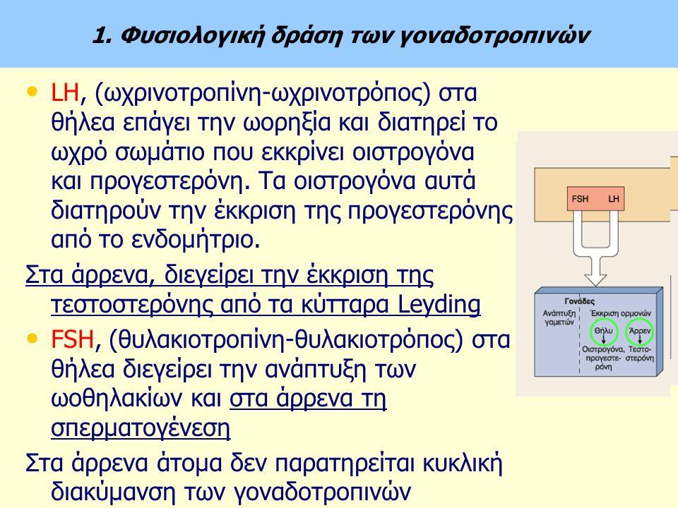 1. Φυσιολογική δράση των γοναδοτροπινών LH, (ωχρινοτροπίνη-ωχρινοτρόπος) στα θήλεα επάγει την ωορηξία και διατηρεί το ωχρό σωμάτιο που εκκρίνει οιστρο