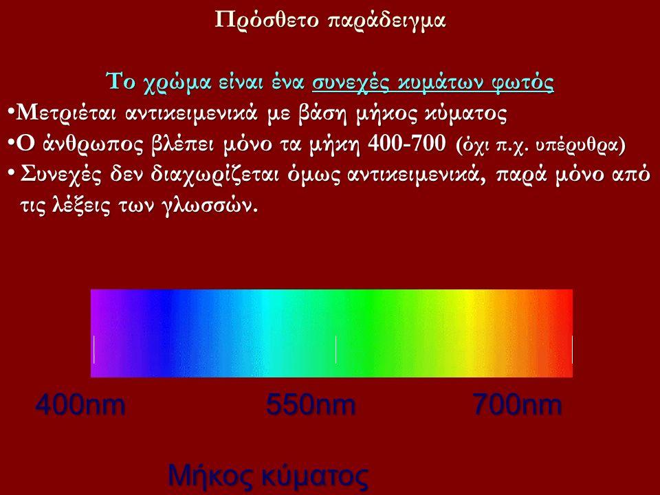 Πρόσθετο παράδειγμα Το χρώμα είναι ένα συνεχές κυμάτων φωτός Μετριέται αντικειμενικά με βάση μήκος κύματος Μετριέται αντικειμενικά με βάση μήκος κύματος Ο άνθρωπος βλέπει μόνο τα μήκη 400-700 (όχι π.χ.