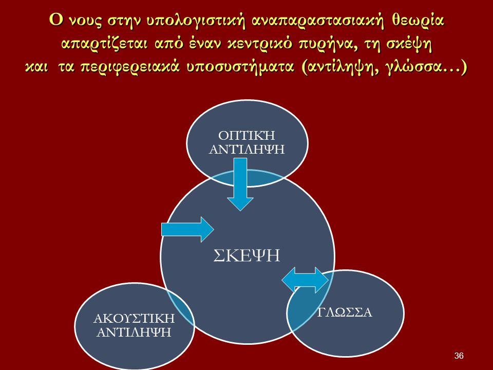 Ο νους στην υπολογιστική αναπαραστασιακή θεωρία απαρτίζεται από έναν κεντρικό πυρήνα, τη σκέψη και τα περιφερειακά υποσυστήματα (αντίληψη, γλώσσα…) ΣΚΕΨΗ ΟΠΤΙΚΉ ΑΝΤΊΛΗΨΗ ΓΛΩΣΣΑ ΑΚΟΥΣΤΙΚΗ ΑΝΤΙΛΗΨΗ 36