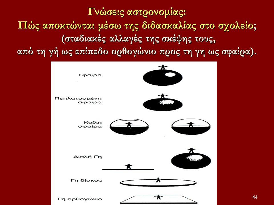 Γνώσεις αστρονομίας: Πώς αποκτώνται μέσω της διδασκαλίας στο σχολείο; (σταδιακές αλλαγές της σκέψης τους, από τη γή ως επίπεδο ορθογώνιο προς τη γη ως σφαίρα).