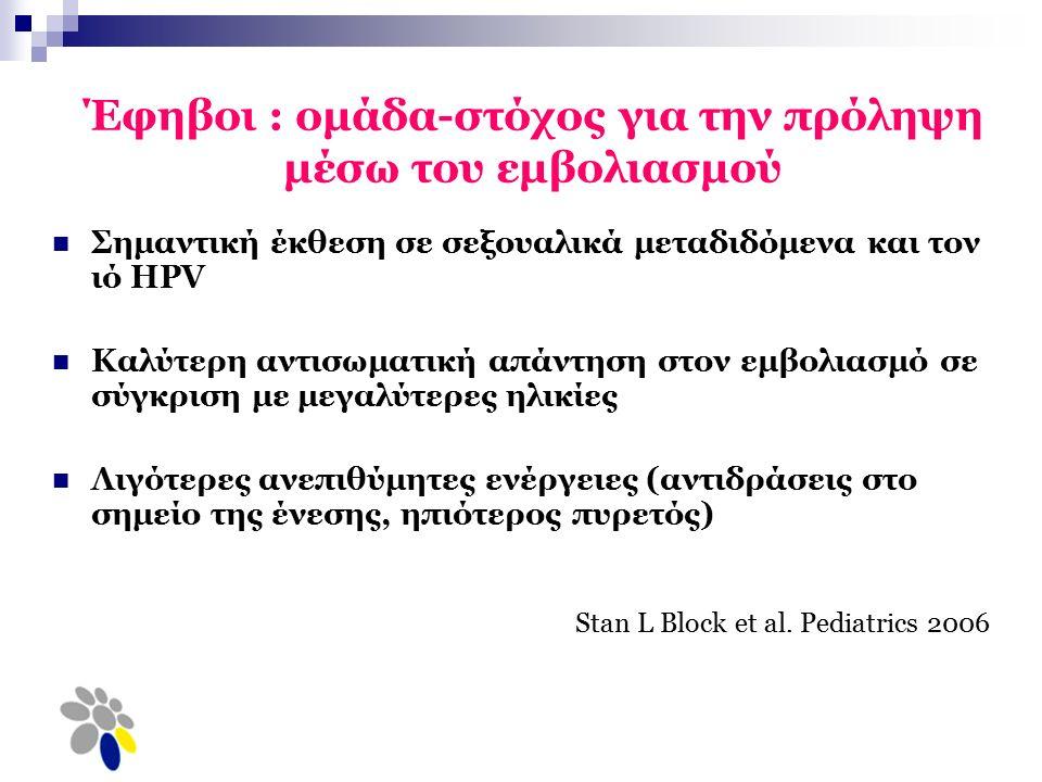 Έφηβοι : ομάδα-στόχος για την πρόληψη μέσω του εμβολιασμού Σημαντική έκθεση σε σεξουαλικά μεταδιδόμενα και τον ιό HPV Καλύτερη αντισωματική απάντηση στον εμβολιασμό σε σύγκριση με μεγαλύτερες ηλικίες Λιγότερες ανεπιθύμητες ενέργειες (αντιδράσεις στο σημείο της ένεσης, ηπιότερος πυρετός) Stan L Block et al.