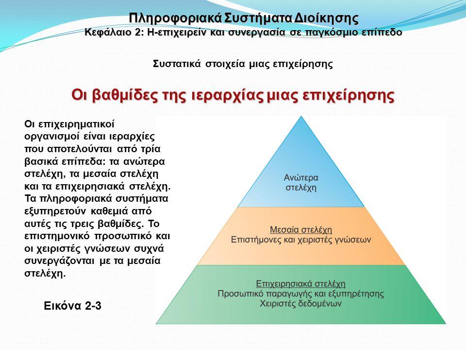 Εικόνα 2-3 Οι βαθμίδες της ιεραρχίας μιας επιχείρησης Συστατικά στοιχεία μιας επιχείρησης Πληροφοριακά Συστήματα Διοίκησης Κεφάλαιο 2: Η-επιχειρείν και συνεργασία σε παγκόσμιο επίπεδο Οι επιχειρηματικοί οργανισμοί είναι ιεραρχίες που αποτελούνται από τρία βασικά επίπεδα: τα ανώτερα στελέχη, τα μεσαία στελέχη και τα επιχειρησιακά στελέχη.