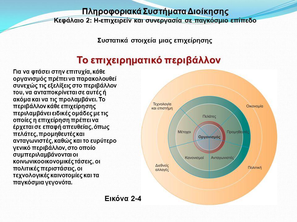Εικόνα 2-4 Για να φτάσει στην επιτυχία, κάθε οργανισμός πρέπει να παρακολουθεί συνεχώς τις εξελίξεις στο περιβάλλον του, να ανταποκρίνεται σε αυτές ή ακόμα και να τις προλαμβάνει.
