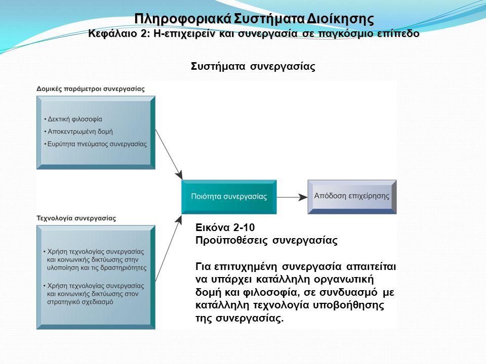 Συστήματα συνεργασίας Πληροφοριακά Συστήματα Διοίκησης Κεφάλαιο 2: Η-επιχειρείν και συνεργασία σε παγκόσμιο επίπεδο Εικόνα 2-10 Προϋποθέσεις συνεργασίας Για επιτυχημένη συνεργασία απαιτείται να υπάρχει κατάλληλη οργανωτική δομή και φιλοσοφία, σε συνδυασμό με κατάλληλη τεχνολογία υποβοήθησης της συνεργασίας.