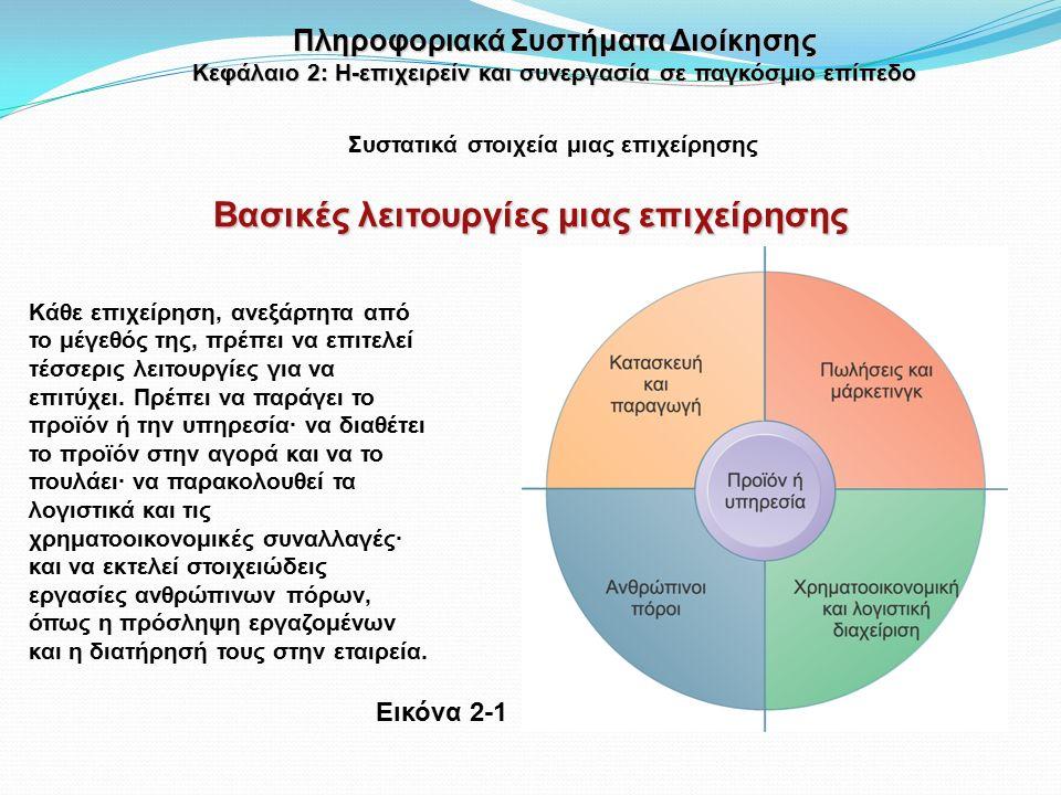 Οφέλη που προκύπτουν από τη συνεργασία και το κοινωνικό επιχειρείν Συστήματα συνεργασίας Οι επενδύσεις σε τεχνολογίες συνεργασίας επιφέρουν μεγάλη απόδοση, ειδικά στους τομείς των πωλήσεων, του μάρκετινγκ, και της έρευνας και ανάπτυξης Παραγωγικότητα: Μερισμός γνώσεων και επίλυση προβλημάτων Ποιότητα: Ταχύτερη επίλυση ζητημάτων ποιότητας Νεωτερισμός/καινοτομία: Περισσότερες ιδέες για προϊόντα και υπηρεσίες Εξυπηρέτηση πελατών: Ταχύτερη διευθέτηση παραπόνων Οικονομικές επιδόσεις: Από τις βελτιώσεις στα παραπάνω, βελτιώνονται και τα έσοδα Πληροφοριακά Συστήματα Διοίκησης Κεφάλαιο 2: Η-επιχειρείν και συνεργασία σε παγκόσμιο επίπεδο