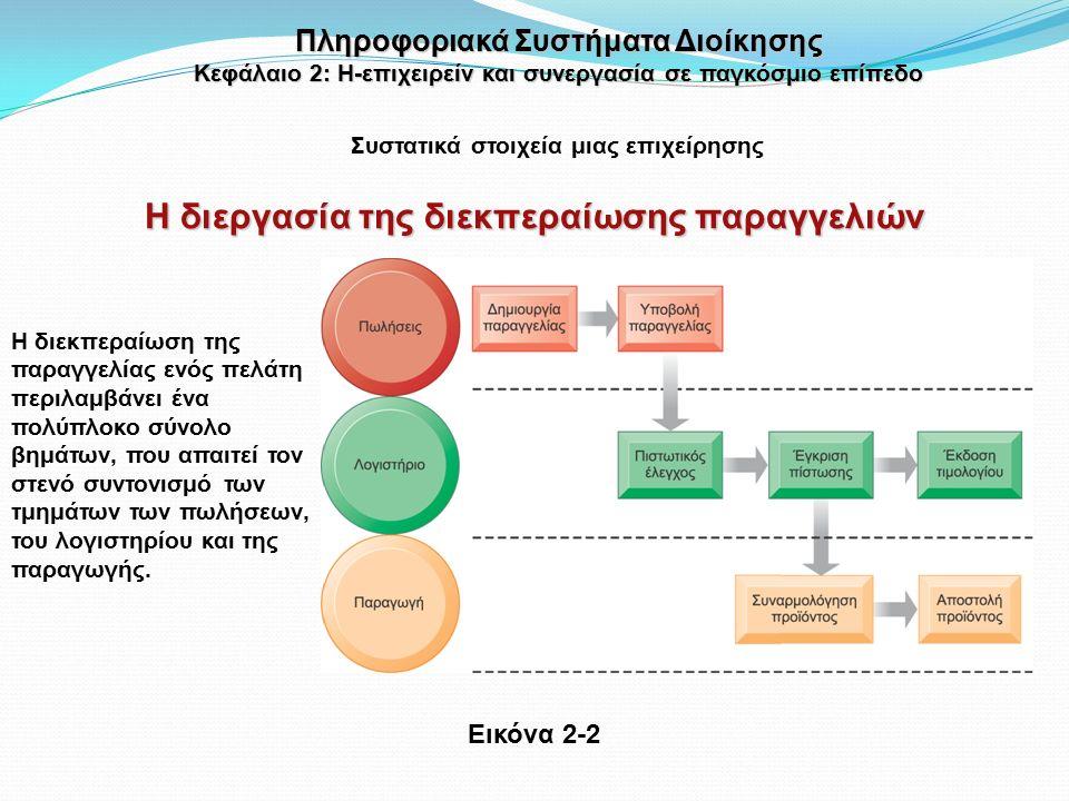 Αυτοματοποίηση μη αυτόματων διεργασιών Αλλαγή της ροής πληροφοριών Αντικατάσταση σειριακών διεργασιών από ταυτόχρονες δραστηριότητες Μετασχηματισμός του τρόπου εργασίας της επιχείρησης Κινητήριος μοχλός νέων επιχειρηματικών μοντέλων Πώς η ΤΠ βελτιώνει τις επιχειρηματικές διεργασίες Συστατικά στοιχεία μιας επιχείρησης Πληροφοριακά Συστήματα Διοίκησης Κεφάλαιο 2: Η-επιχειρείν και συνεργασία σε παγκόσμιο επίπεδο