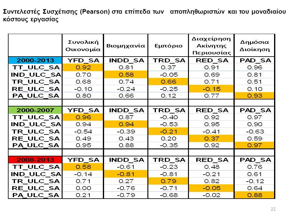 Συντελεστές Συσχέτισης (Pearson) στα επίπεδα των αποπληθωριστών και του μοναδιαίου κόστους εργασίας 22