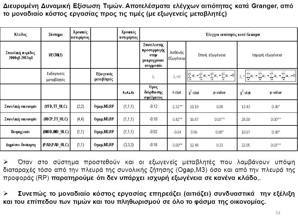 Διευρυμένη Δυναμική Εξίσωση Τιμών.