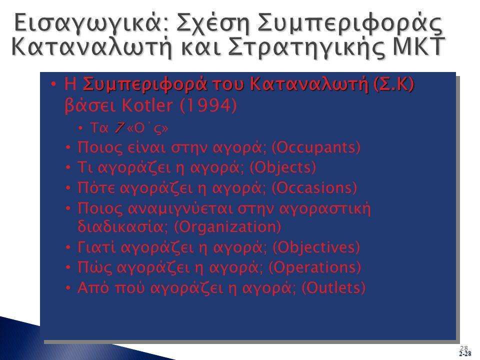 2-28 28 Συμπεριφορά του Καταναλωτή (Σ.Κ) Η Συμπεριφορά του Καταναλωτή (Σ.Κ) βάσει Kotler (1994) 7 Tα 7 «O΄ς» Ποιος είναι στην αγορά; (Occupants) Τι αγοράζει η αγορά; (Objects) Πότε αγοράζει η αγορά; (Occasions) Ποιος αναμιγνύεται στην αγοραστική διαδικασία; (Organization) Γιατί αγοράζει η αγορά; (Objectives) Πώς αγοράζει η αγορά; (Operations) Από πού αγοράζει η αγορά; (Outlets) Συμπεριφορά του Καταναλωτή (Σ.Κ) Η Συμπεριφορά του Καταναλωτή (Σ.Κ) βάσει Kotler (1994) 7 Tα 7 «O΄ς» Ποιος είναι στην αγορά; (Occupants) Τι αγοράζει η αγορά; (Objects) Πότε αγοράζει η αγορά; (Occasions) Ποιος αναμιγνύεται στην αγοραστική διαδικασία; (Organization) Γιατί αγοράζει η αγορά; (Objectives) Πώς αγοράζει η αγορά; (Operations) Από πού αγοράζει η αγορά; (Outlets)