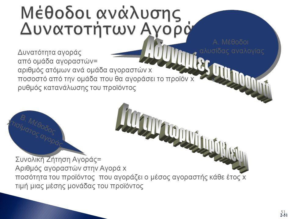 2-51 51 Β. Μέθοδος χτισίματος αγοράς Β. Μέθοδος χτισίματος αγοράς Α.